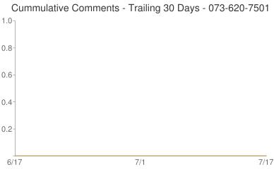 Cummulative Comments 073-620-7501