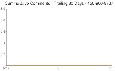 Cummulative Comments 150-966-8737