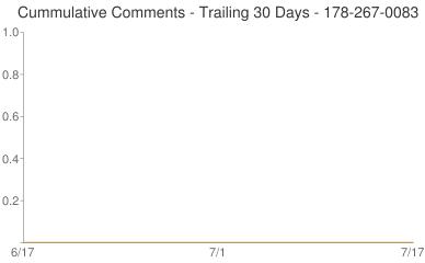 Cummulative Comments 178-267-0083
