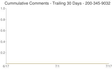Cummulative Comments 200-345-9032