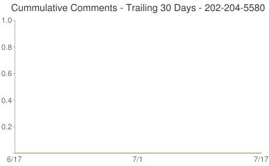 Cummulative Comments 202-204-5580