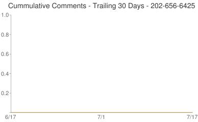 Cummulative Comments 202-656-6425