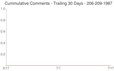Cummulative Comments 206-209-1987