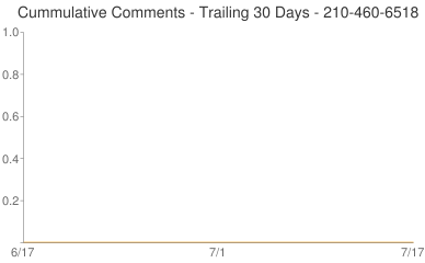 Cummulative Comments 210-460-6518