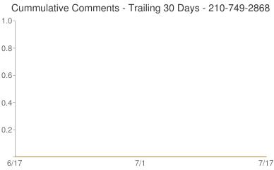 Cummulative Comments 210-749-2868