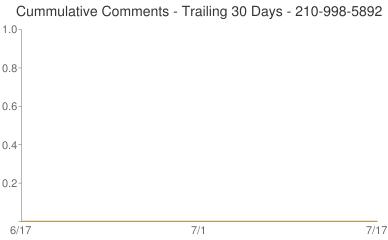 Cummulative Comments 210-998-5892
