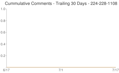 Cummulative Comments 224-228-1108