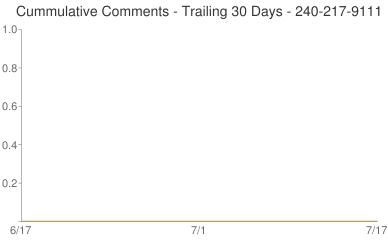 Cummulative Comments 240-217-9111