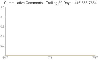 Cummulative Comments 416-555-7664