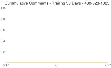 Cummulative Comments 480-323-1023