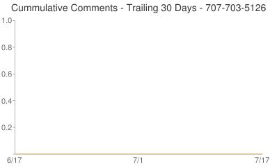 Cummulative Comments 707-703-5126