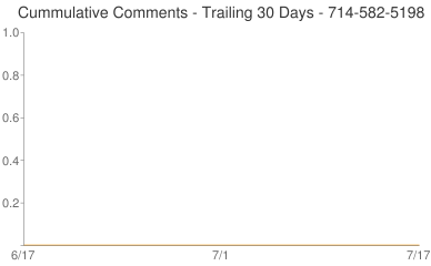 Cummulative Comments 714-582-5198