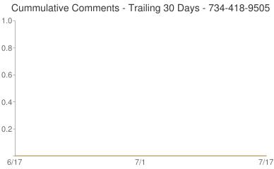 Cummulative Comments 734-418-9505