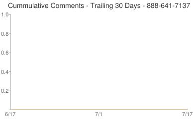 Cummulative Comments 888-641-7137