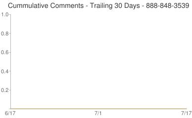 Cummulative Comments 888-848-3539