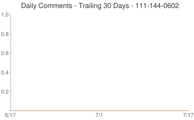 Daily Comments 111-144-0602