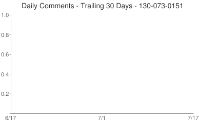 Daily Comments 130-073-0151
