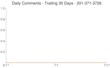 Daily Comments 201-371-3726