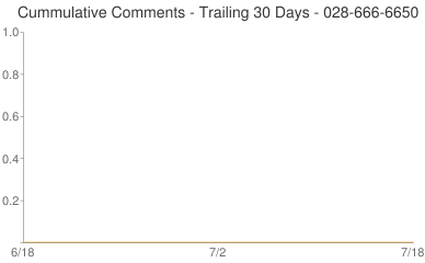Cummulative Comments 028-666-6650