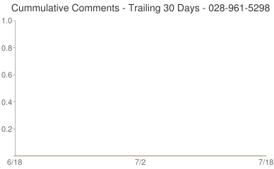 Cummulative Comments 028-961-5298