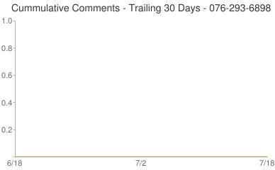Cummulative Comments 076-293-6898