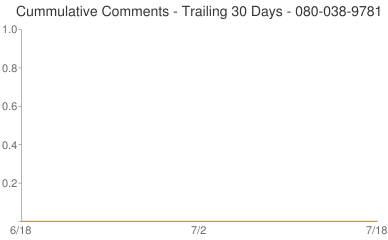 Cummulative Comments 080-038-9781