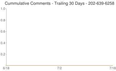 Cummulative Comments 202-639-6258