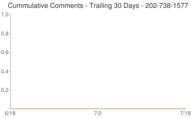 Cummulative Comments 202-738-1577