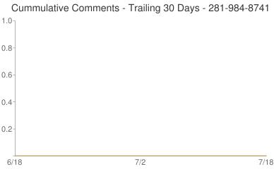 Cummulative Comments 281-984-8741