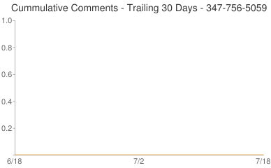 Cummulative Comments 347-756-5059