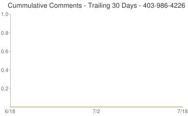 Cummulative Comments 403-986-4226