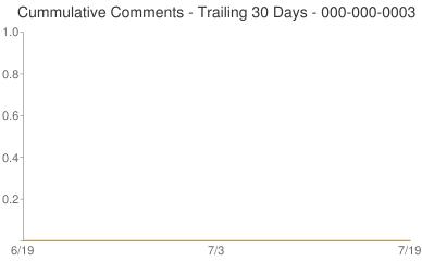 Cummulative Comments 000-000-0003