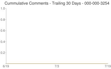 Cummulative Comments 000-000-3254