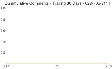 Cummulative Comments 029-735-9111