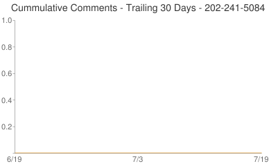 Cummulative Comments 202-241-5084