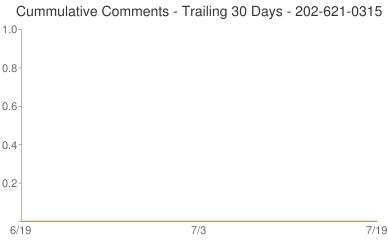 Cummulative Comments 202-621-0315
