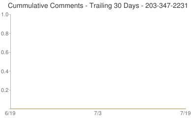 Cummulative Comments 203-347-2231
