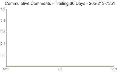 Cummulative Comments 205-213-7351