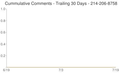 Cummulative Comments 214-206-8758