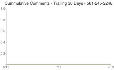 Cummulative Comments 561-245-2246