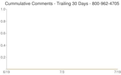 Cummulative Comments 800-962-4705