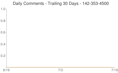 Daily Comments 142-353-4500