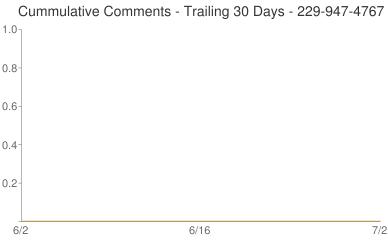 Cummulative Comments 229-947-4767