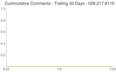 Cummulative Comments 028-217-8110