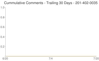 Cummulative Comments 201-402-0035