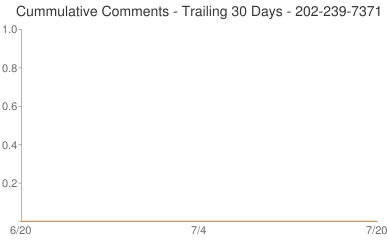 Cummulative Comments 202-239-7371