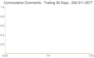 Cummulative Comments 202-311-2577