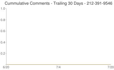 Cummulative Comments 212-391-9546