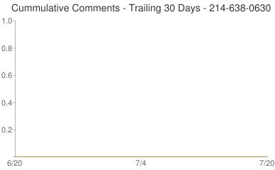 Cummulative Comments 214-638-0630