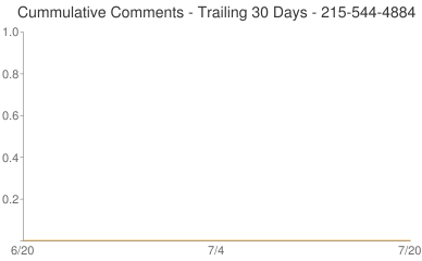Cummulative Comments 215-544-4884